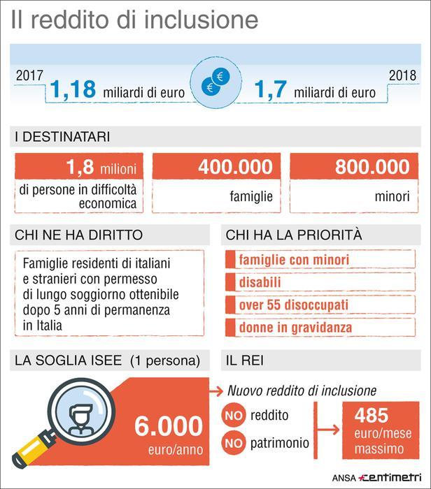 Lotta alla povertà, Inps: dal 1 dicembre domande per ...